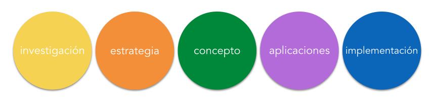 metodologia para creacion de marcas