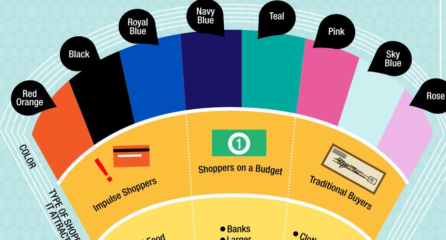 infographic - colores como decision de compra