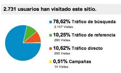 medir las visitas a sitio web 2