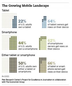 diseno para tablets y ipad